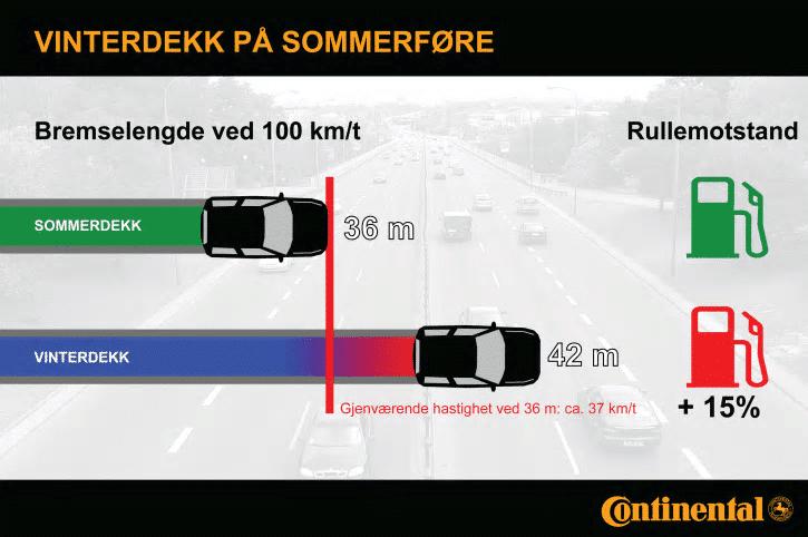 Sommerdekk vs vinterdekk bremselengde - grafikk